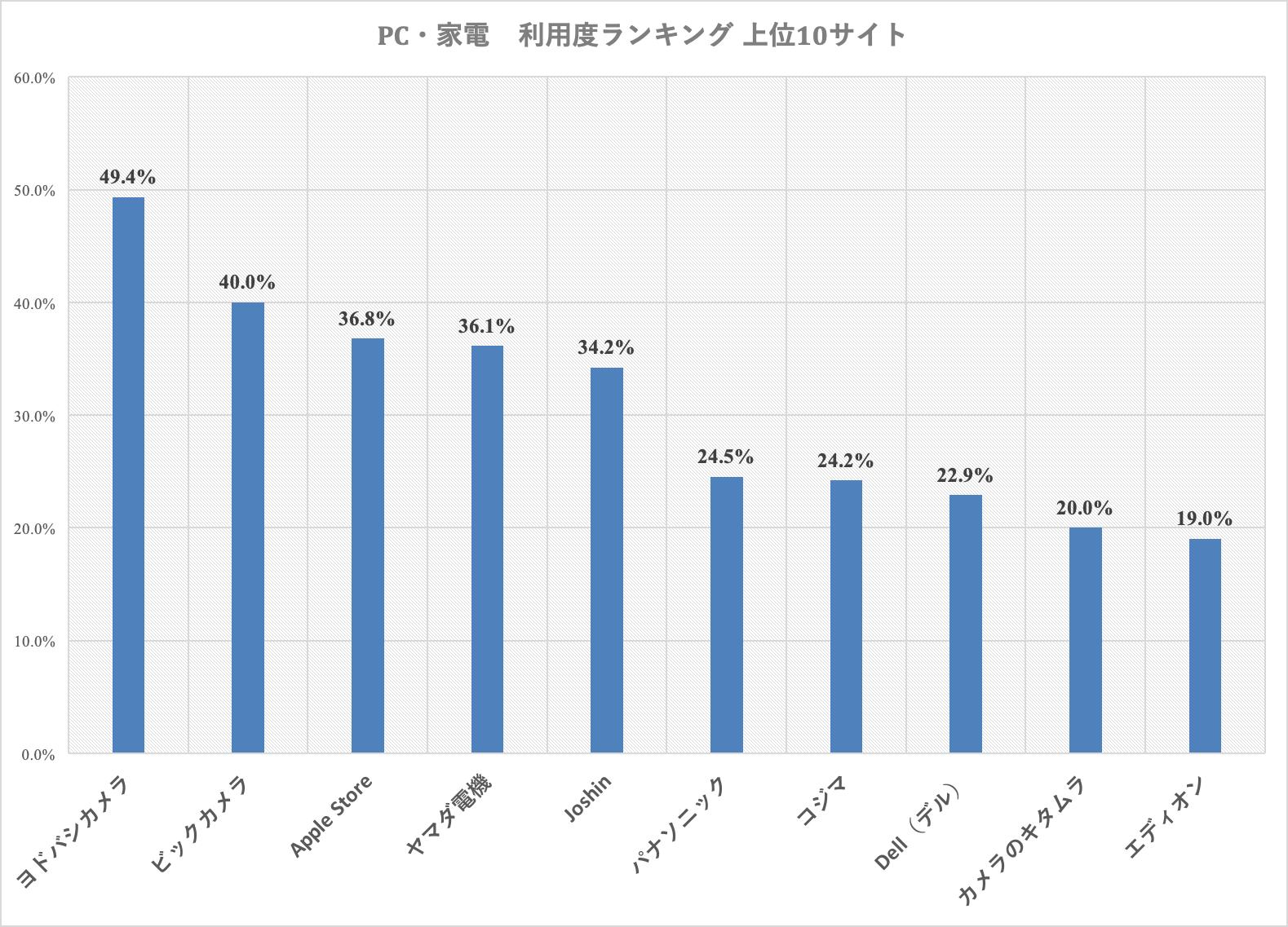 家電・PC利用度ランキング